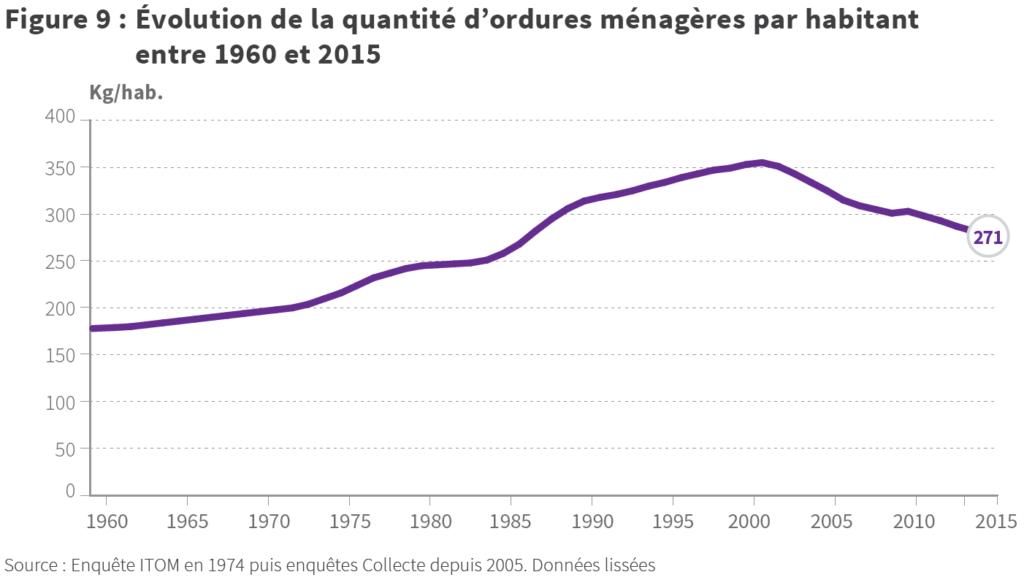 évolution des déchets ménagers par habitant en France depuis 1960